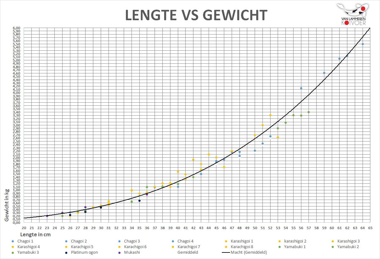http://vanlammerenkoivoer.nl/wp/wp-content/uploads/2016/10/Spreidingsgrafiek-gewicht-vs-lengte.jpg